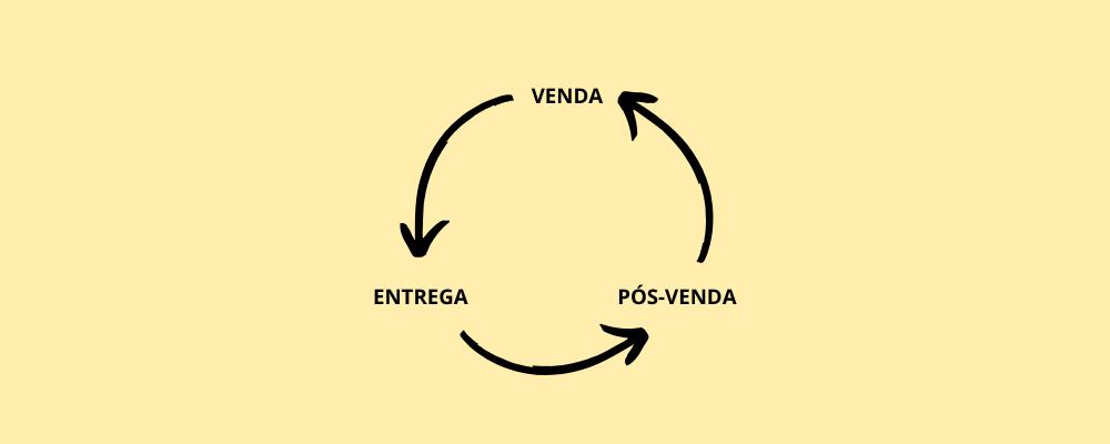 Como montar seu processo de vendas para personal trainer no app Nexur